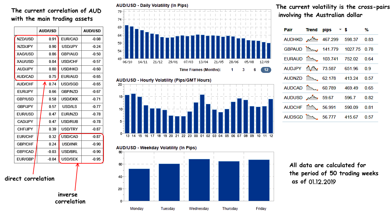 Correlation and volatility coefficients of AUD