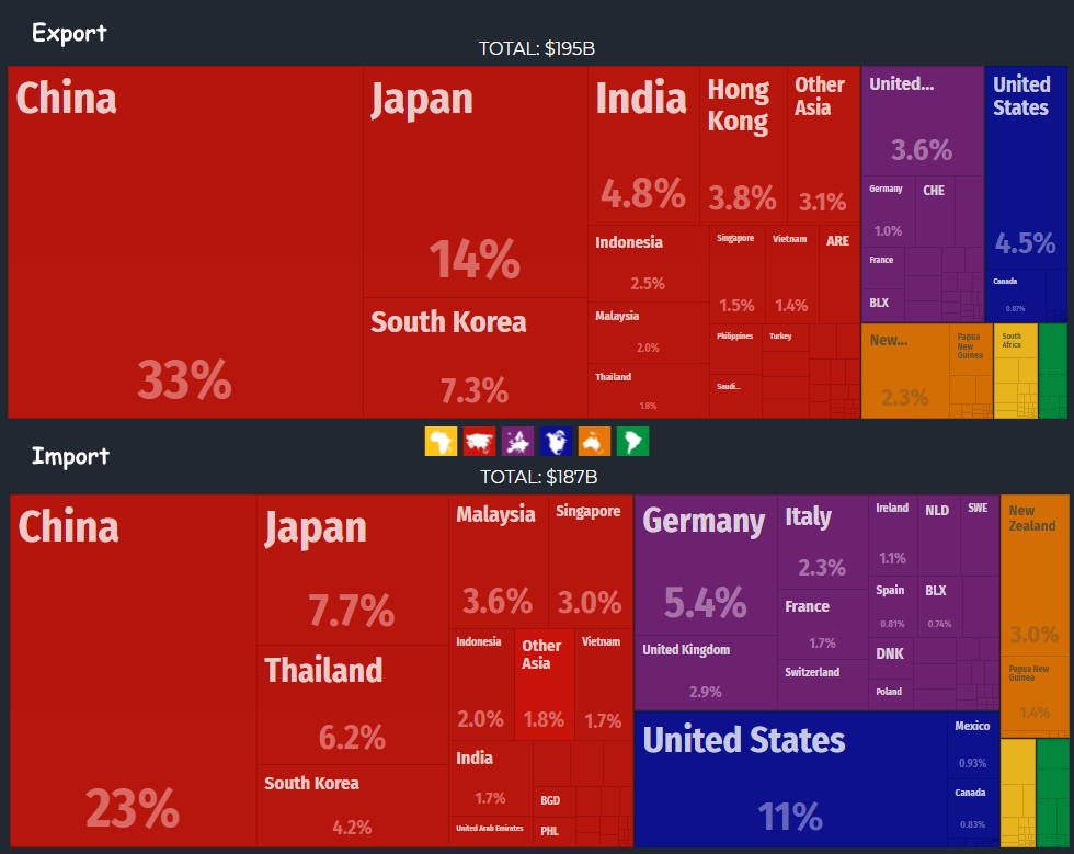 Australian export-import by countries