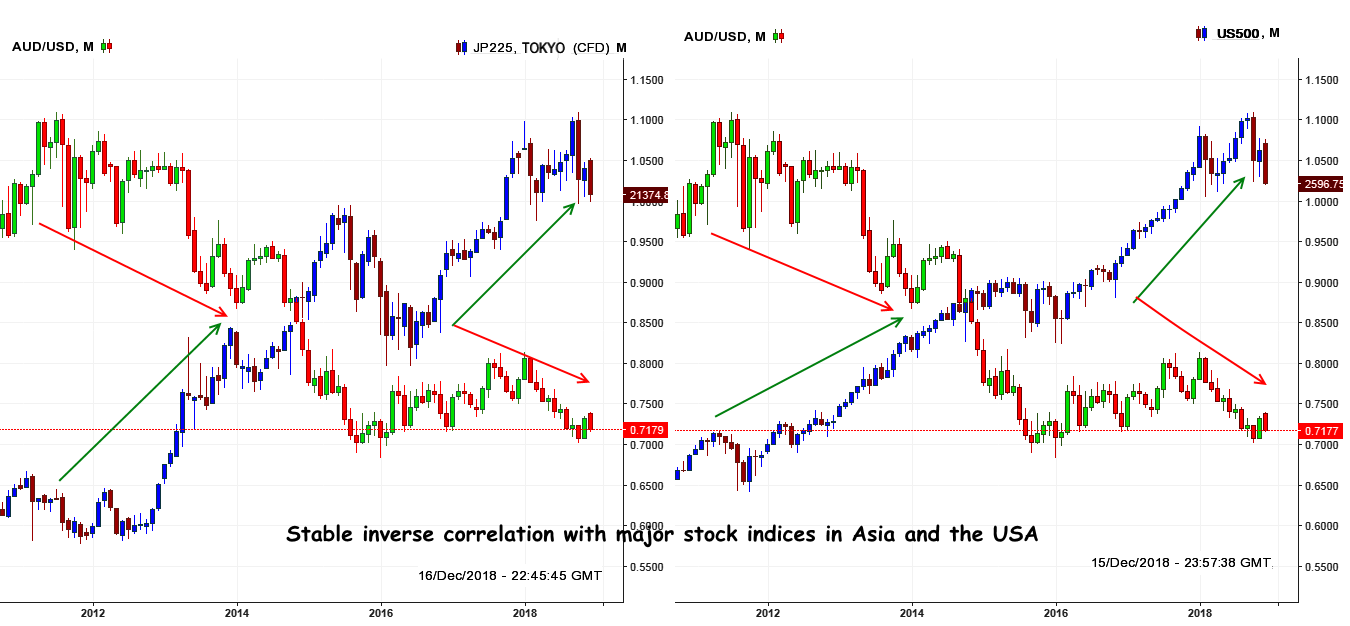 AUD: Analysis of correlation with Nikkei225 and S&P500 Indices