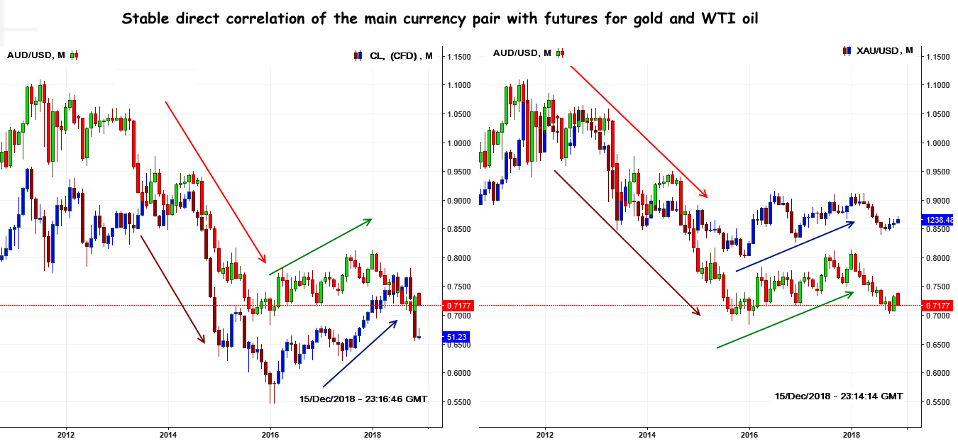 AUD: Analysis of correlation with gold and oil
