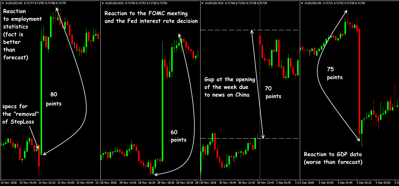 AUD/USD reaction to fundamental news