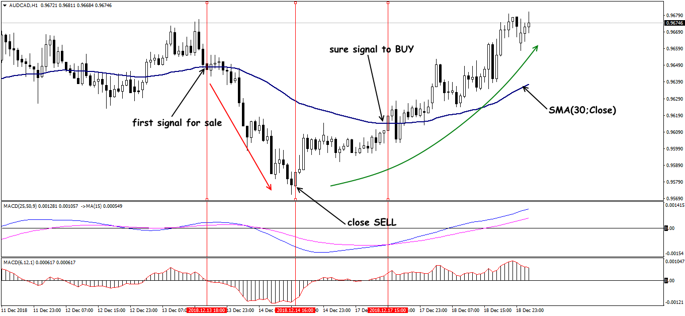 EUR/AUD: trading situations in trend strategy