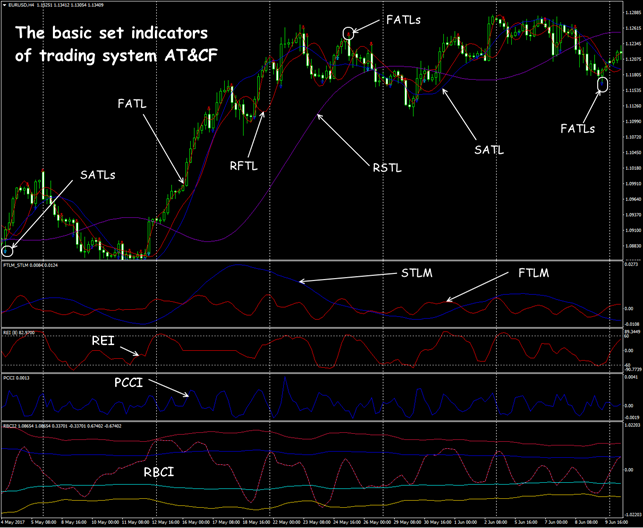 AT&CF system: trend and oscillators