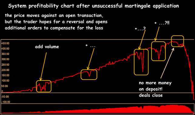 Typical «fate» of a Martingale trading account