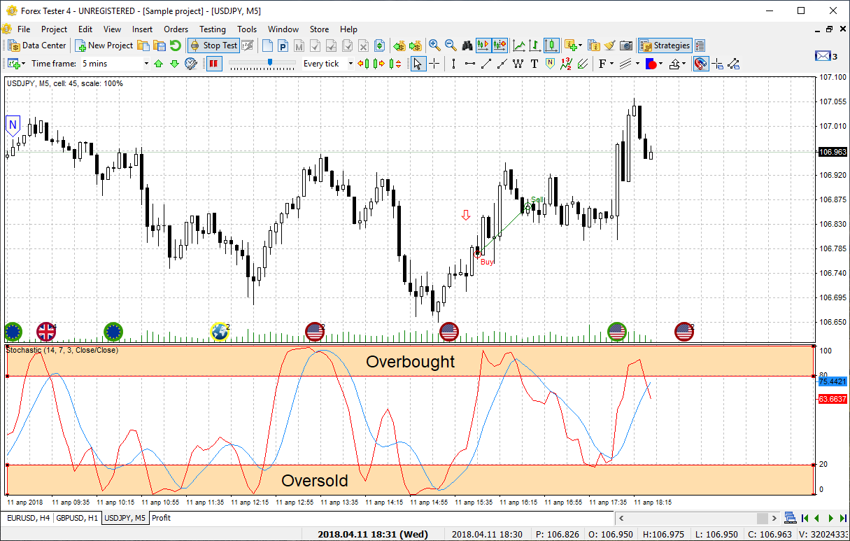 Forex oscillator definition