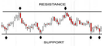EUR USD Forex for successful trading