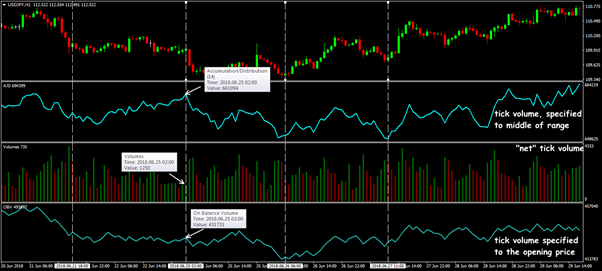 Indicators for analysis of tick data: A/D, Volume, OBV