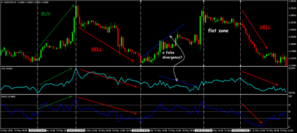 Trade situations in the strategy of RSI+A/D