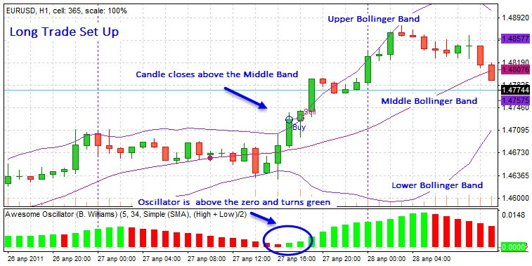 Forex Tester trading simulator: Bollinger Bands strategy backtested
