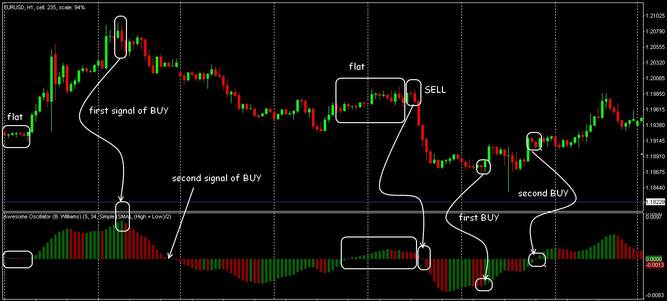 Trade signals of Awesome Oscillator