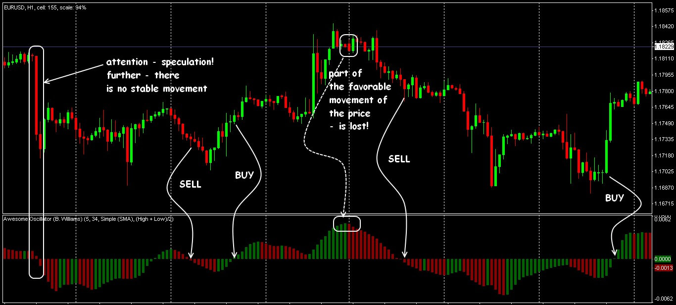 Trade signals of a pattern «Breakdown of zero»