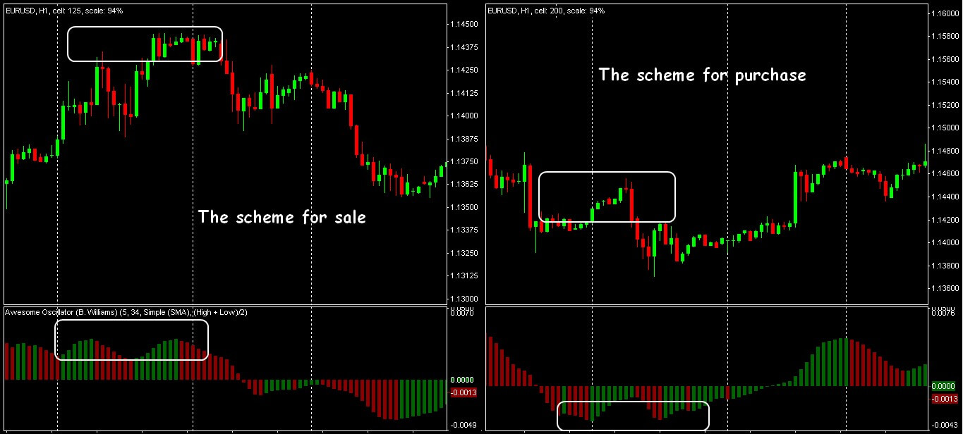 Trade signals of a pattern «Two peaks»