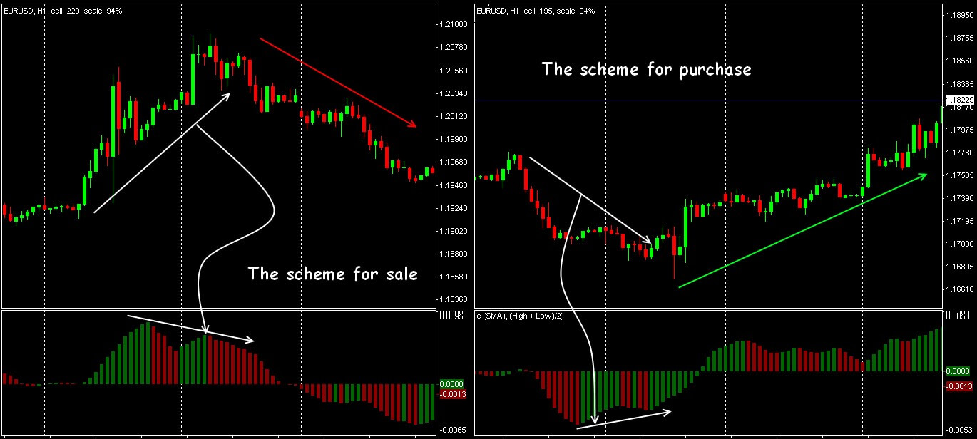 Trading signals in a divergence situation