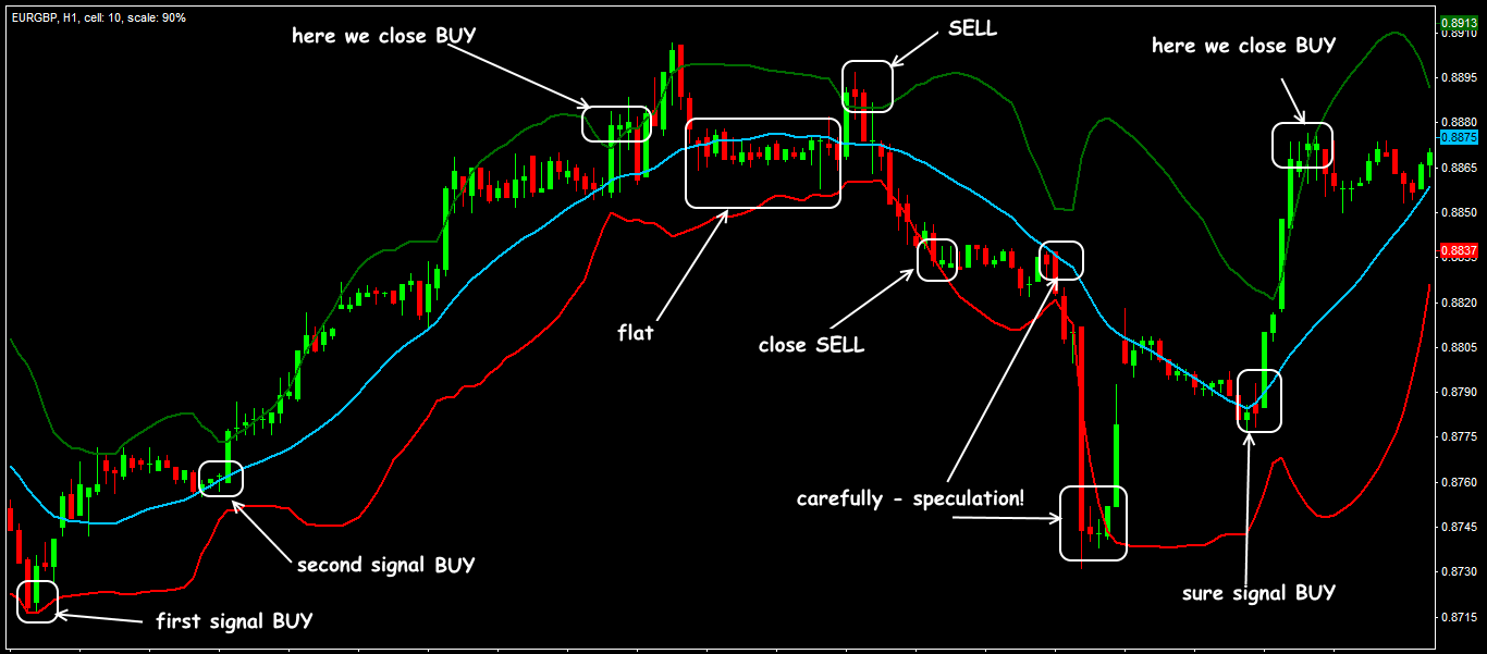 Analysis of Current Danimer Scientific Bollinger Bands Indicator | DNMR