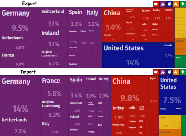 Export-import of Great Britain by countries of the world