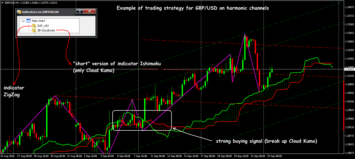 GBP: trading situations in the strategy on Ichimoku