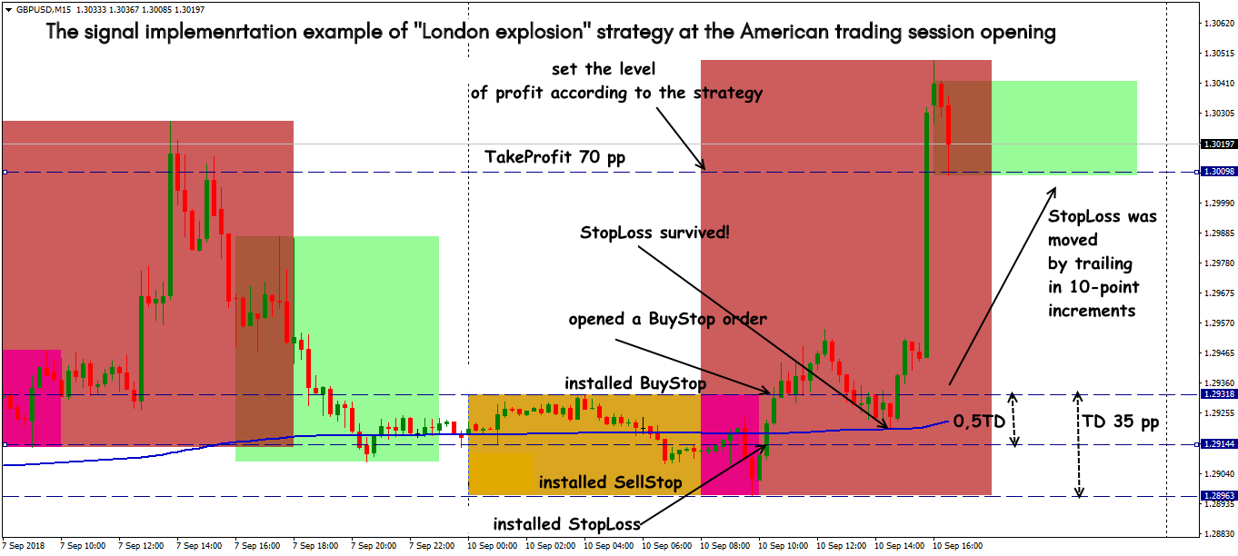 GBP/USD: trading situations in Strategy for breakdown