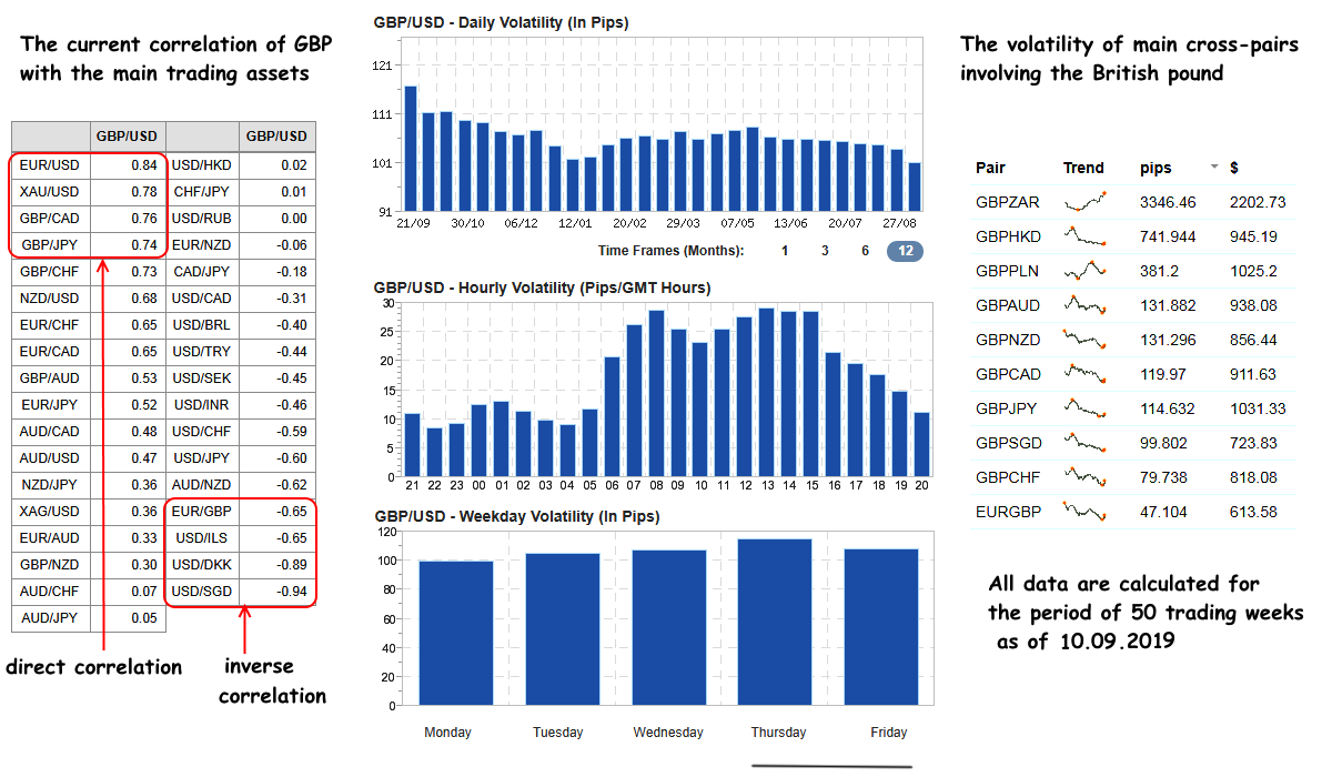 Correlation and volatility coefficients of GBP
