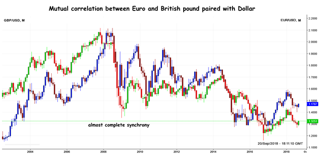 GBP: Correlation analysis with EUR