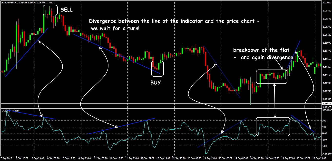Сommodity Сhannel Index: trading on divergence and breakdown of flat