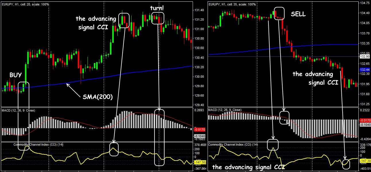 Trading situations in the strategy Commodity Channel Index +MA+MACD