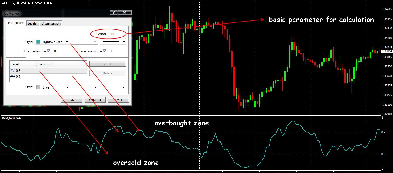 Parameters and general view of the DeM indicator