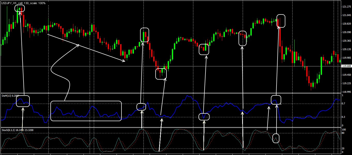 Trading situations in the strategy DeMarker+Stochastic