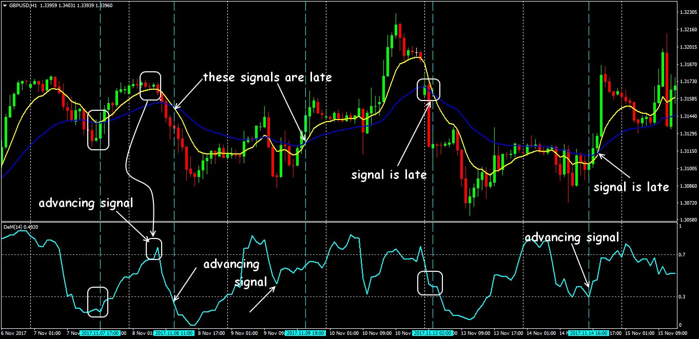 Indicator DeMarker: how to trade a price turn with a minimal