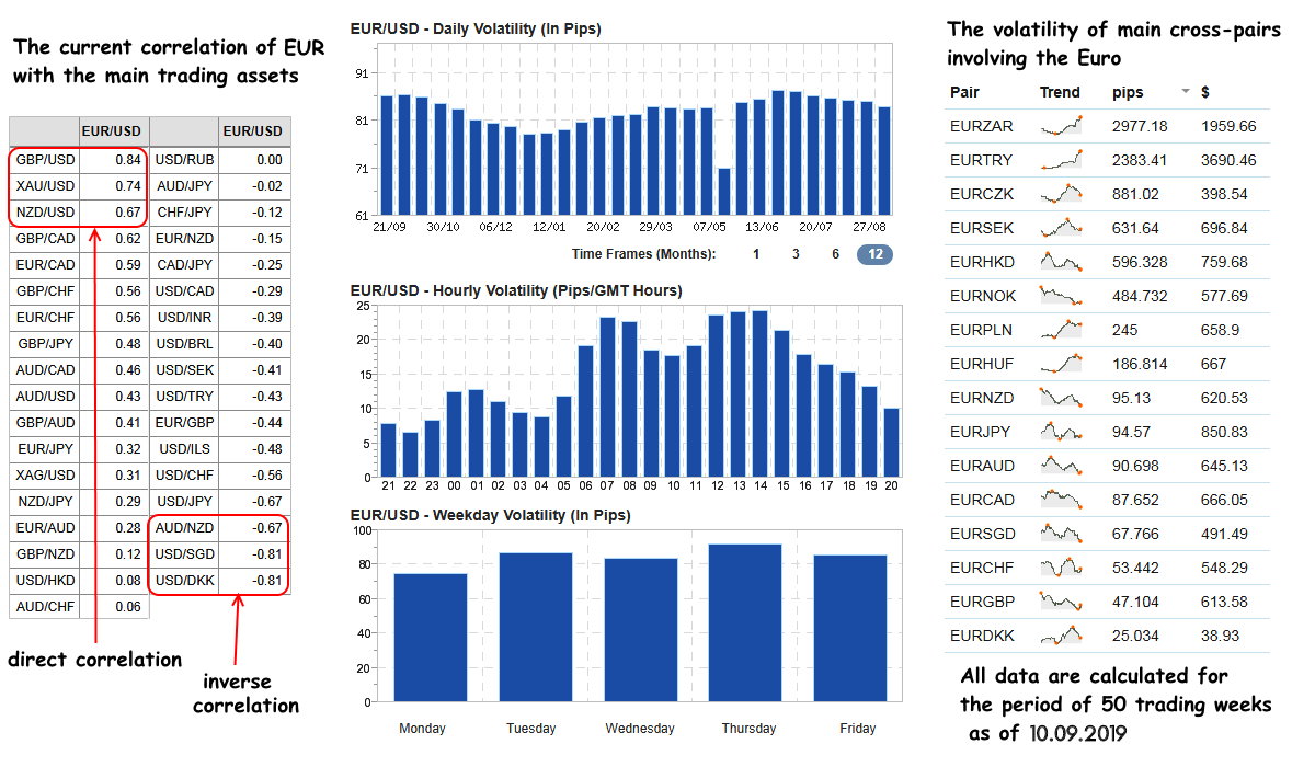 Correlation and volatility coefficients of EUR
