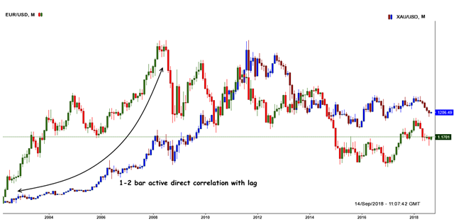 Mutual correlation of EUR/USD and Gold (spot)
