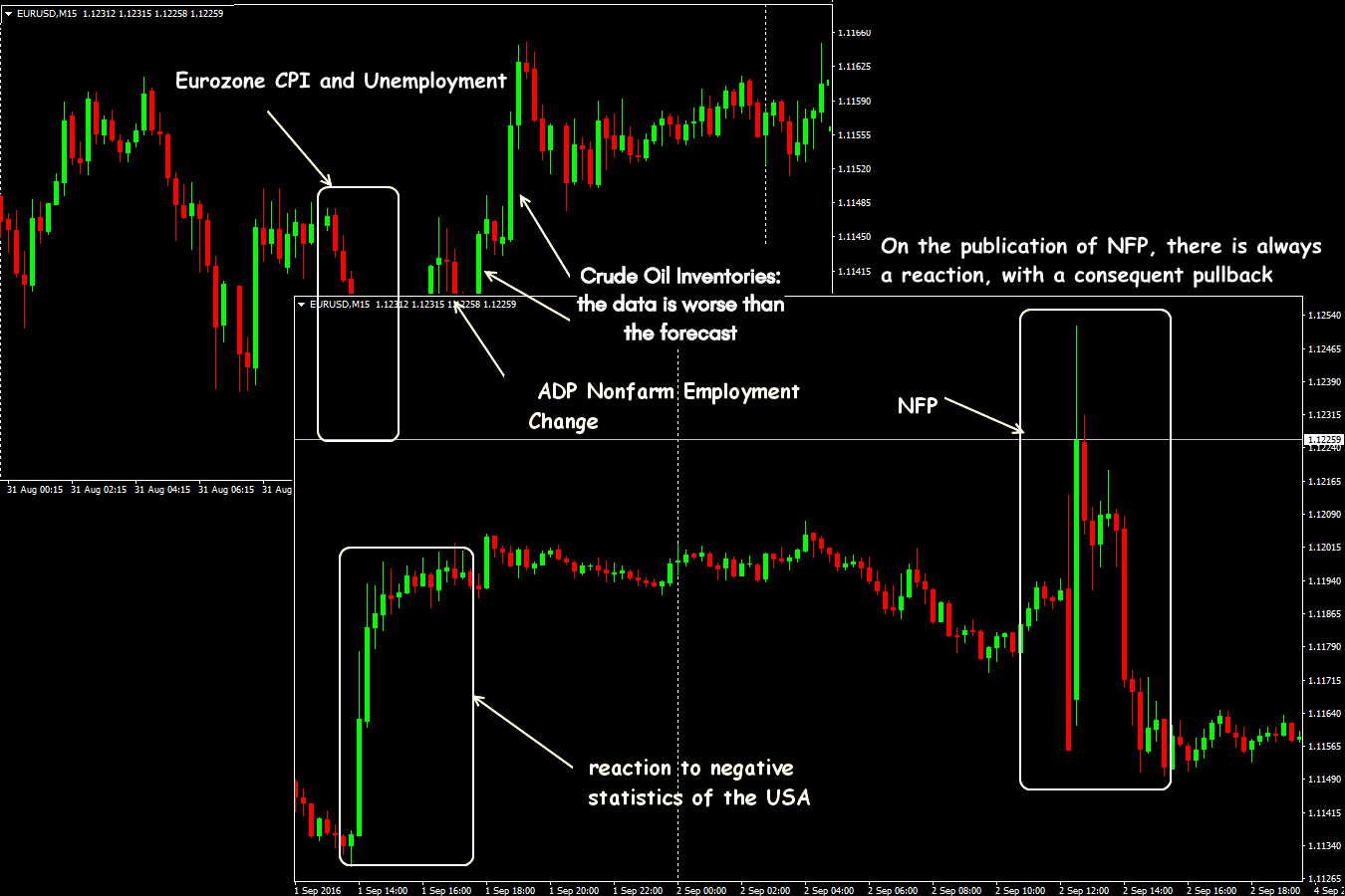EUR/USD: news trading situations