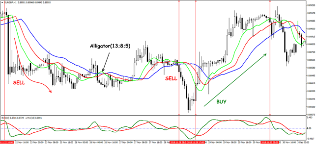 EUR/GBP: Trend Trading Situation