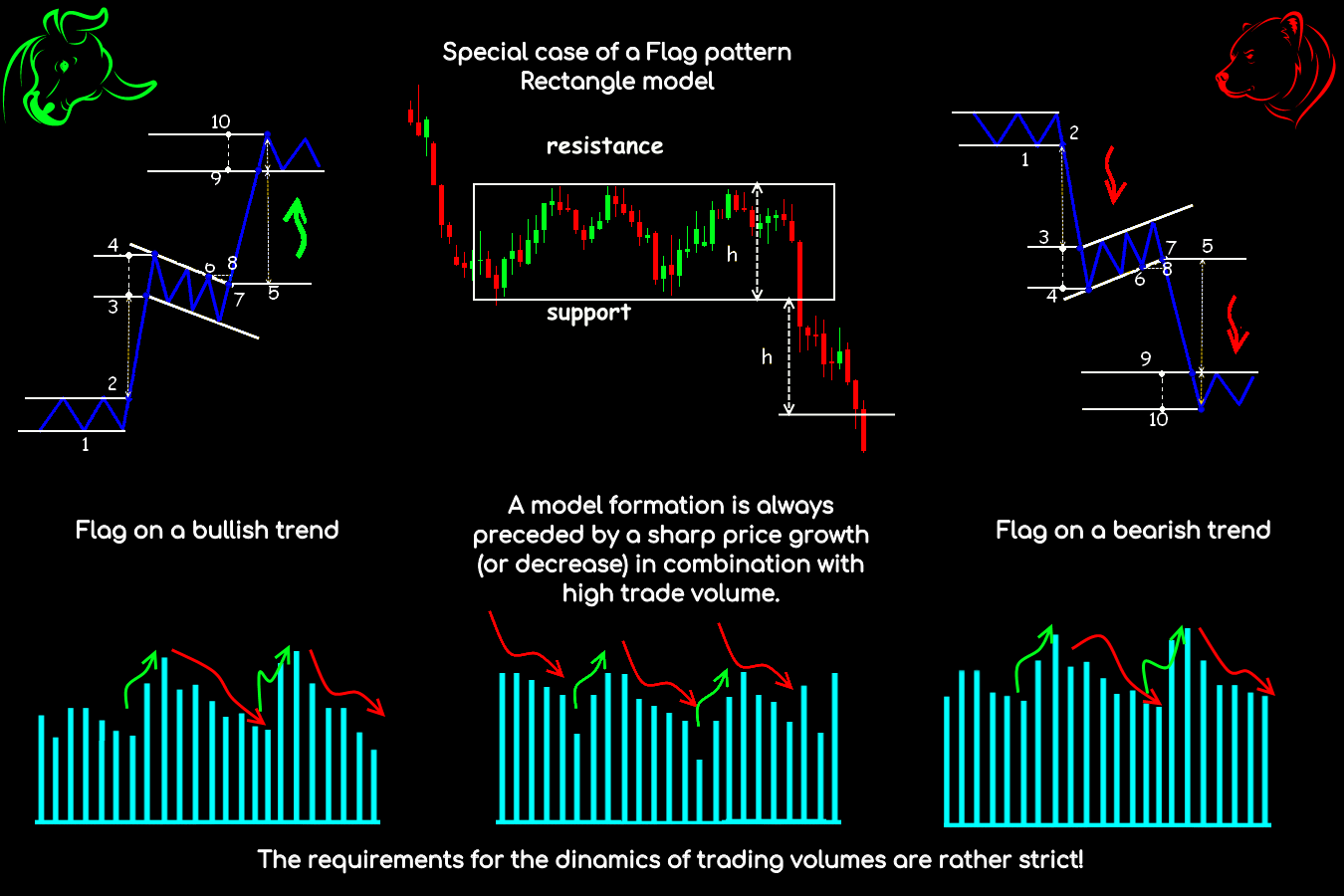 Parameters and general view of the Flag pattern
