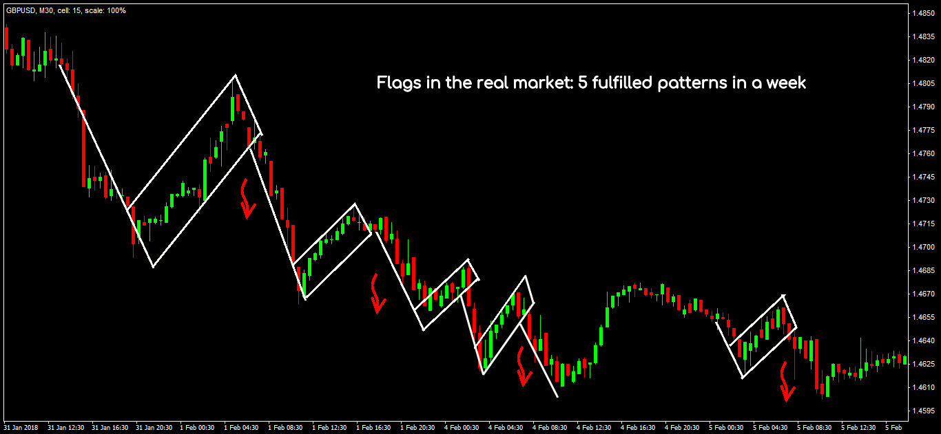 Standard Flag pattern trading situations