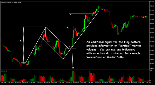 Flag pattern trading situations