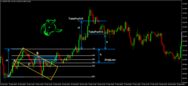 Trading situations of the Flag + Fib pattern