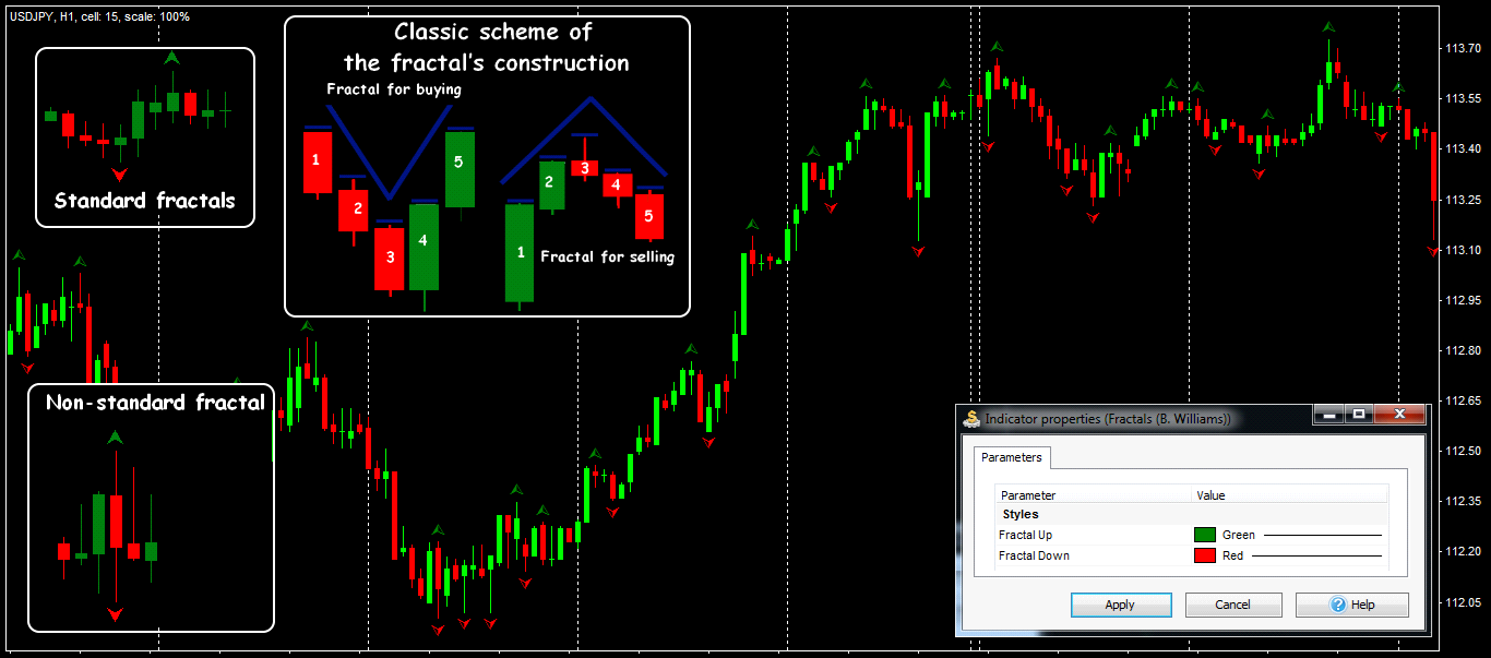 Parameters and general view of the Fractals indicator