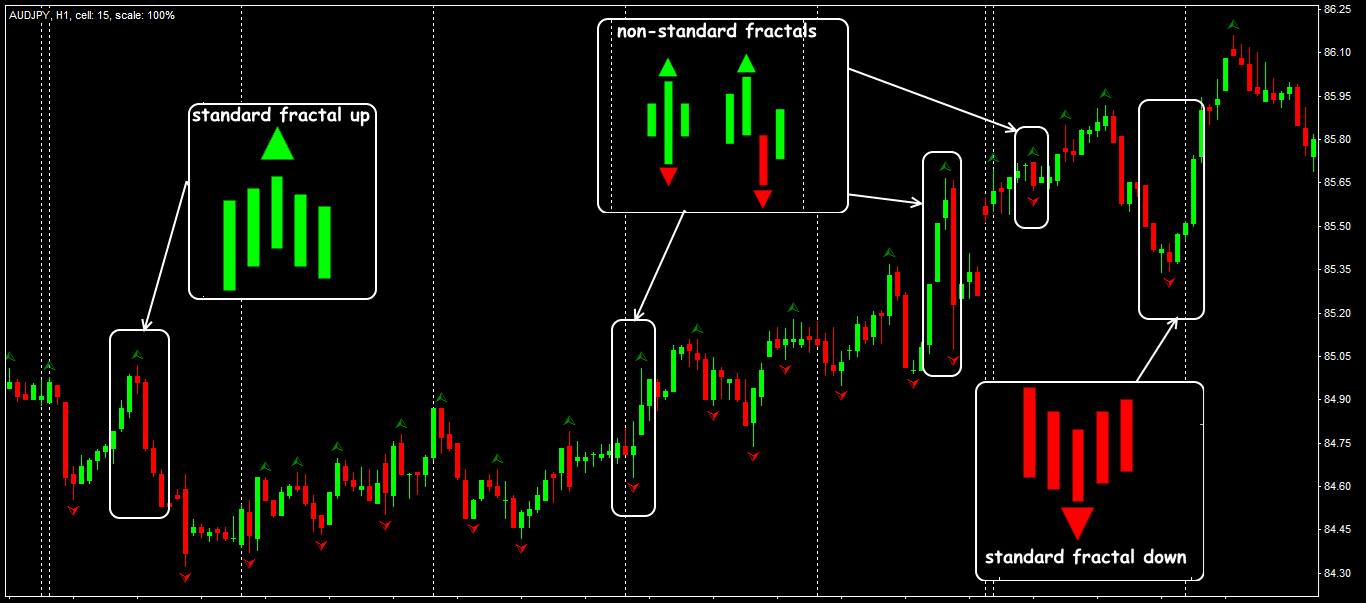 Trading signals on the indicator Fractals