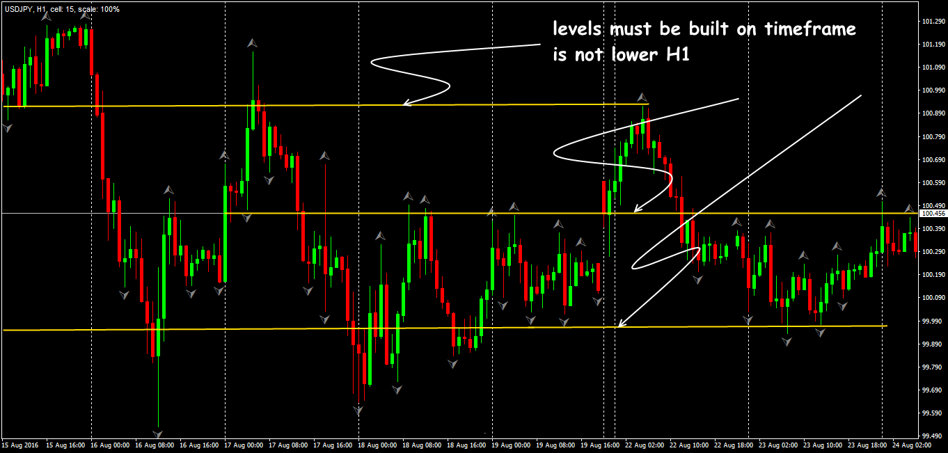 Test the trend using Fractals indicator