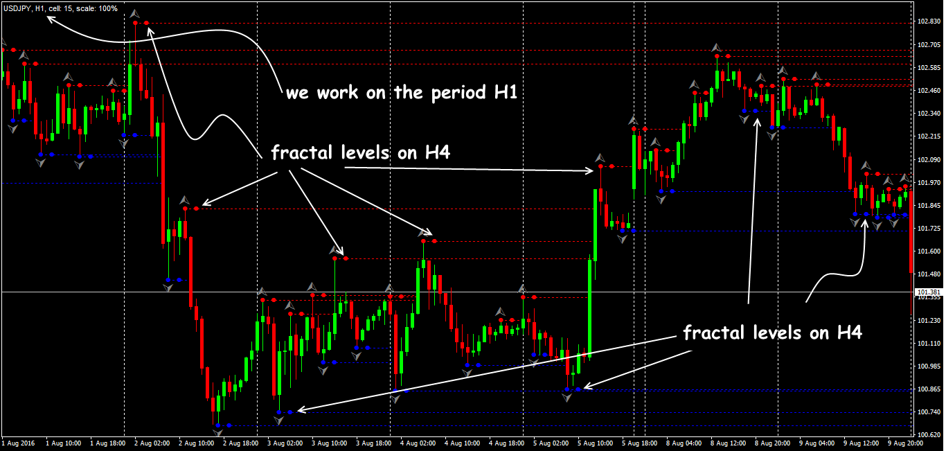 Using the MTF_Fractal Indicator