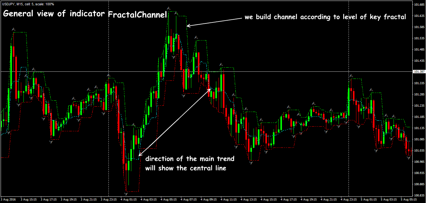 Using the channel indicator based on Fractal