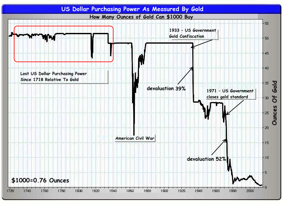 "The ""Gold price"" of the dollar"