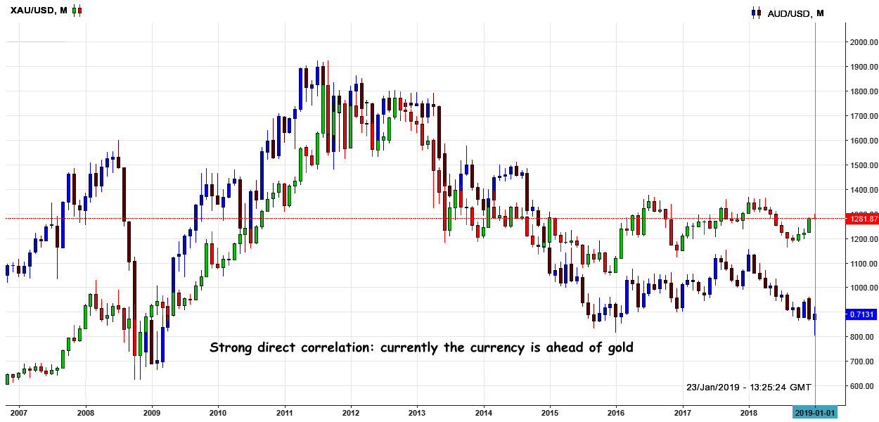 AUD: Correlation analysis with Gold