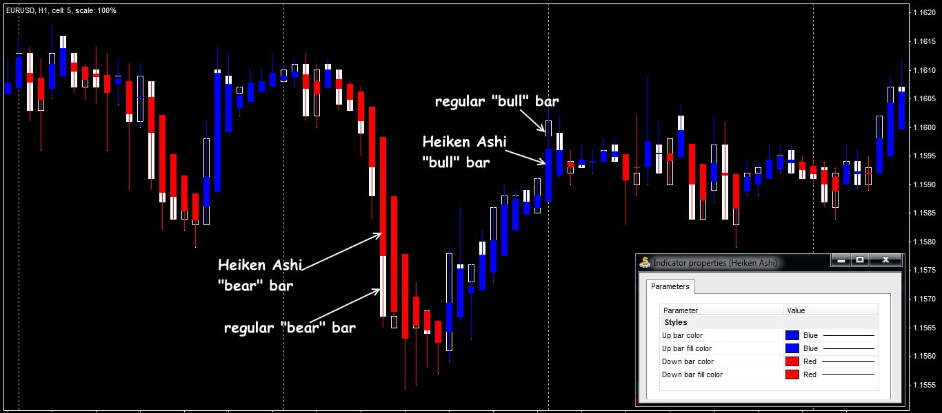 Parameters and general view of Heiken Ashi indicator
