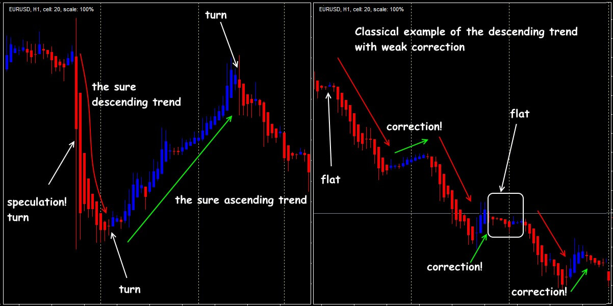 Indicator Heiken Ashi: a new look at a profitable trend