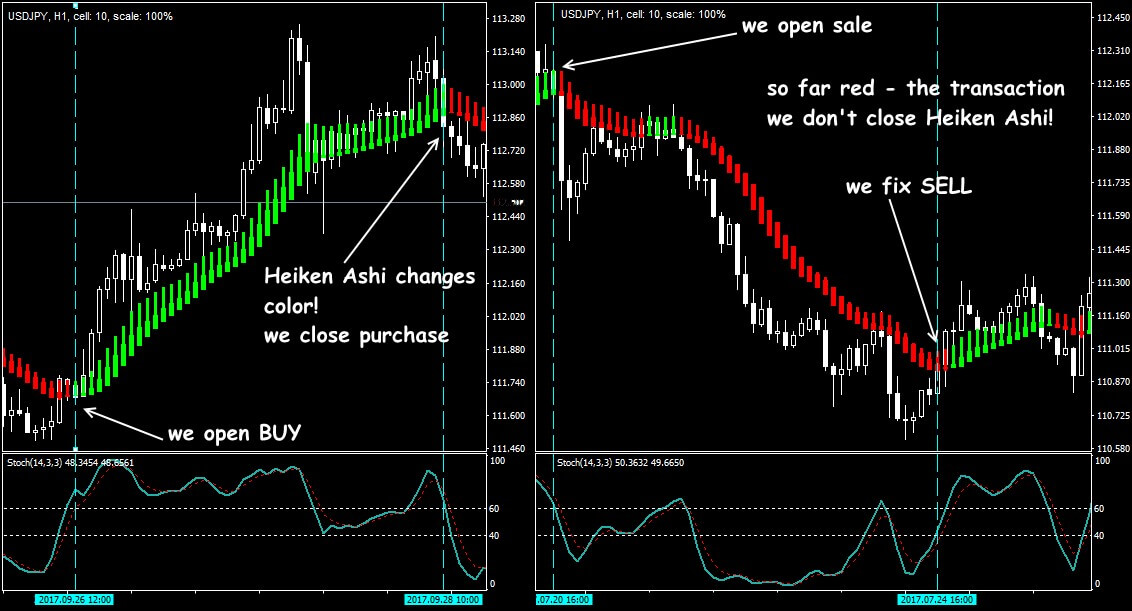 Trade situations in the strategy of Heiken Ashi + Stochastic