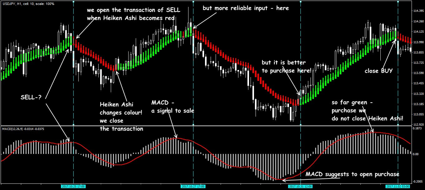 Trade situations in the strategy of Heiken Ashi + MACD