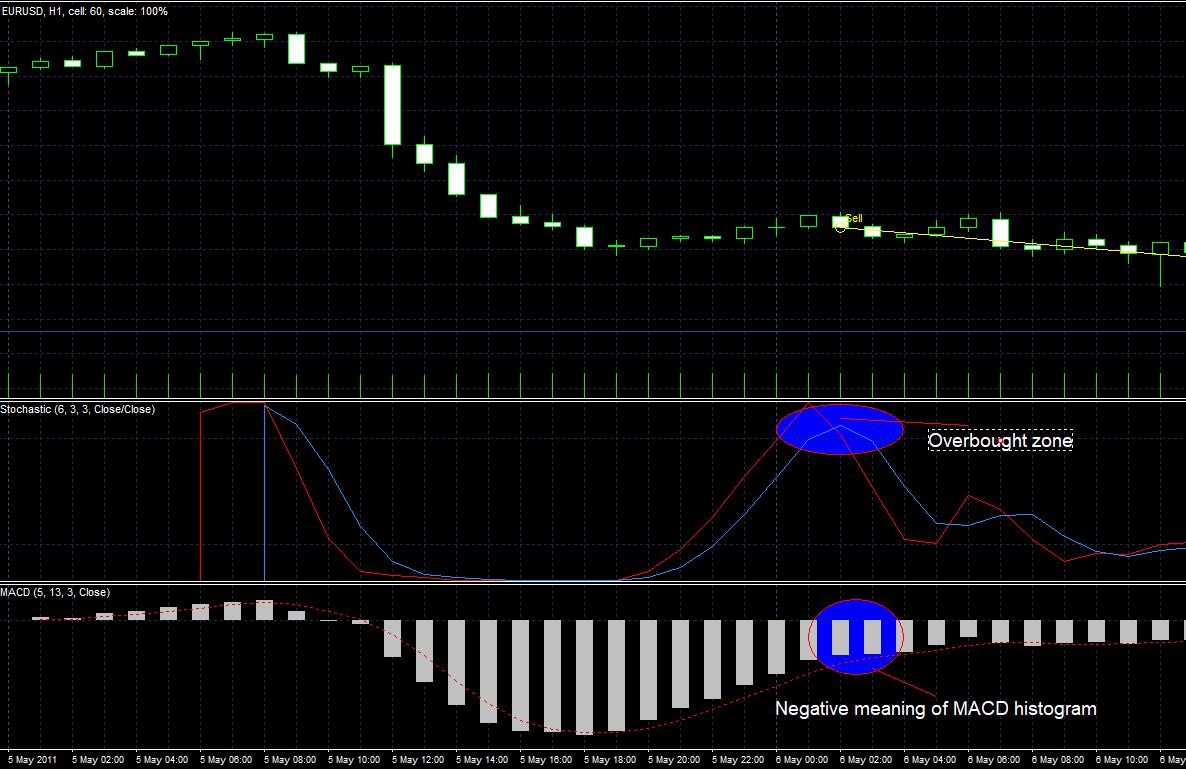 The Sell signal of the MACD + Stochastic trading strategy in Forex Tester
