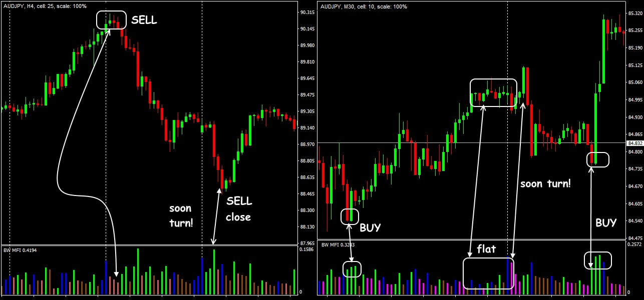 Trade situations on the BW MFI indicator