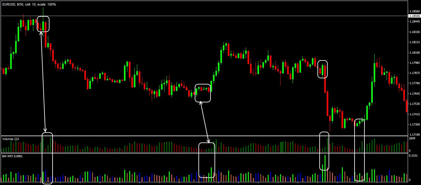 Trade situations in the strategy Forex Cream